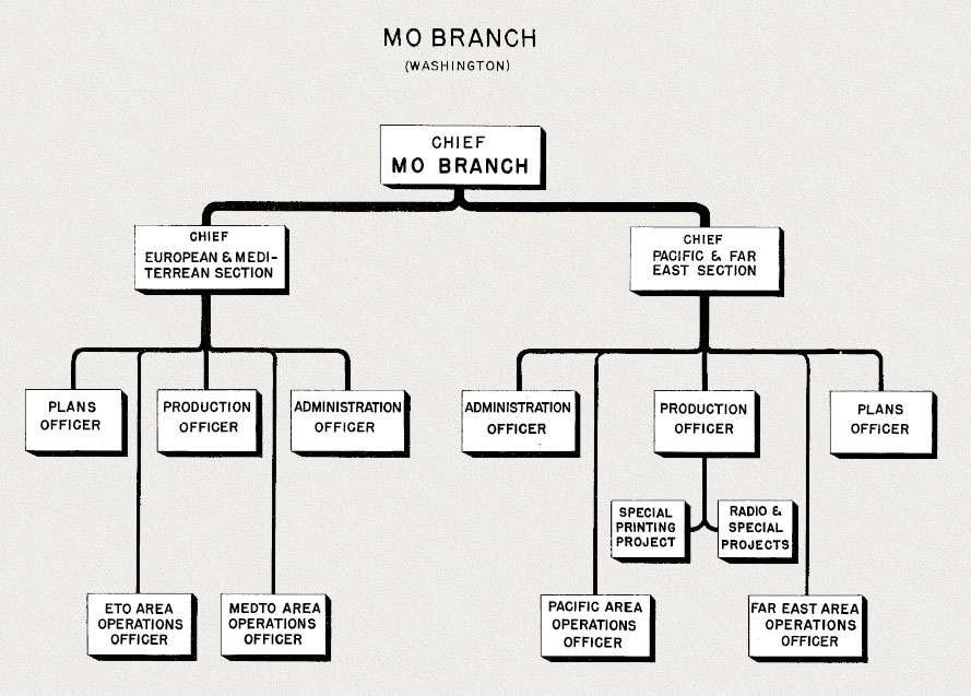 Wiring And Diagram: Diagram Of Us Government Branches