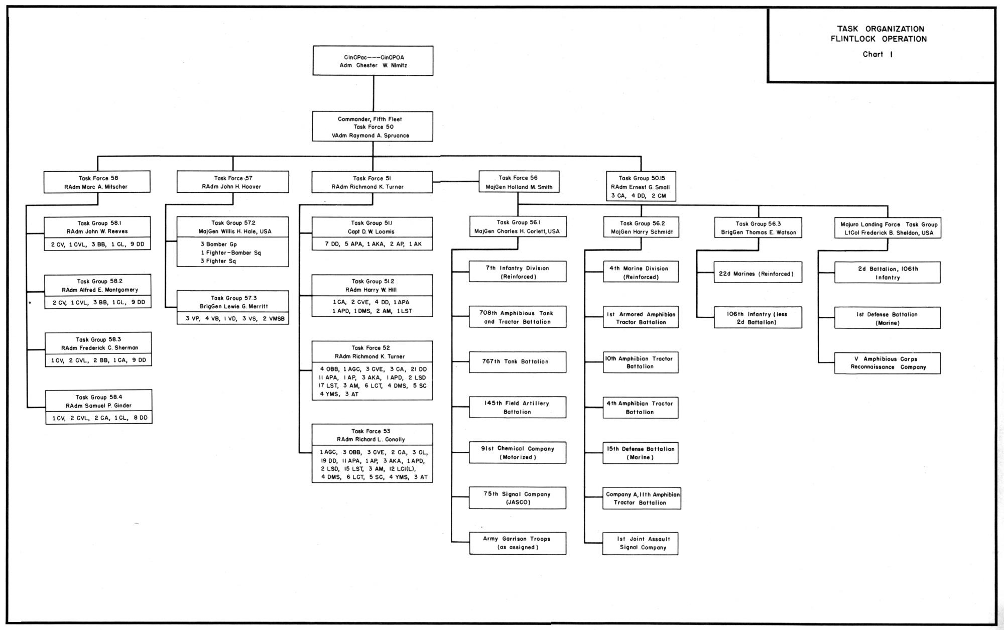 dual marine radio wiring diagram fender jaguar bass hyperwar: usmc monograph--the marshalls: increasing the tempo