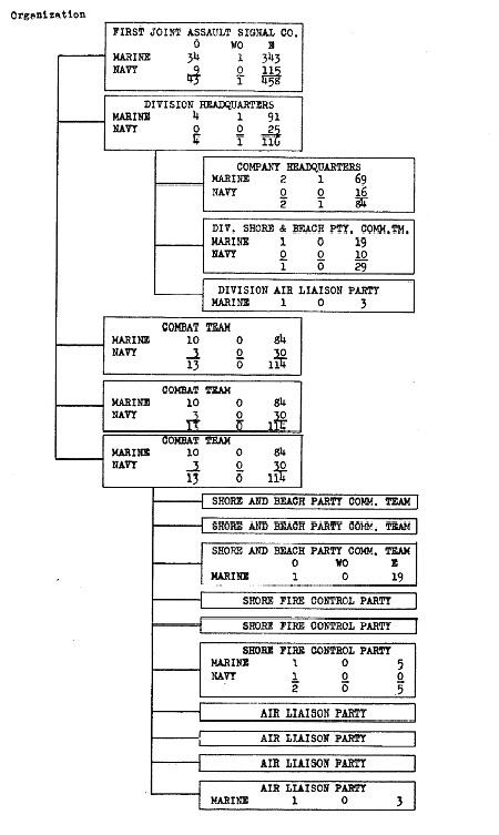 HyperWar: USMC Staff Officer's Field Manual for Amphibious