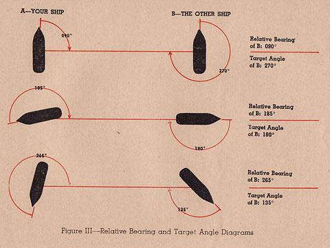 degree circle diagram watts backflow preventer hyperwar: lookout manual