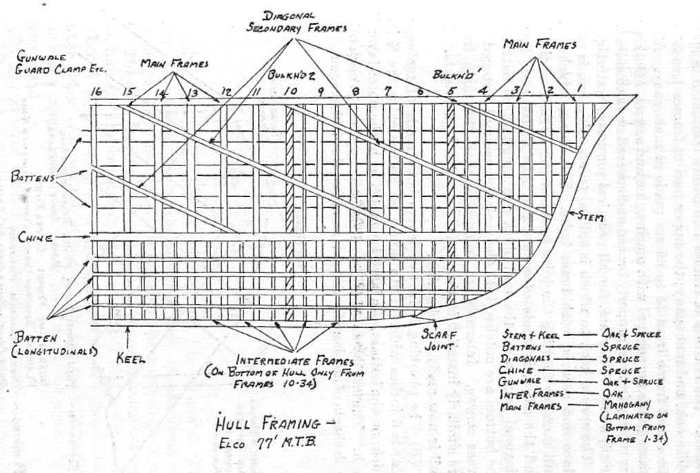 HyperWar: Motor Torpedo Boat Manual [Part 5]