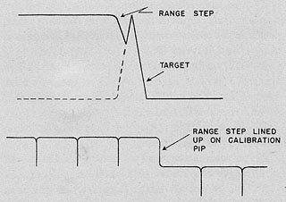 HyperWar: Radar Operator's Manual (RADTHREE) [Part 4]