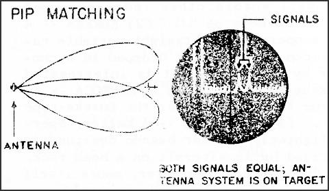 HyperWar: U.S. Radar: Operational Characteristics [Glossary]