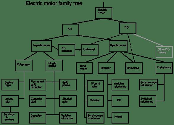 general motors organizational chart