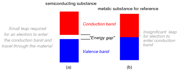 energy band diagram of metal cause and effect fishbone ishikawa lessons in electric circuits -- volume iii (semiconductors) - chapter 2