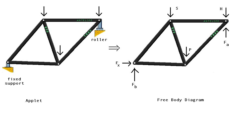 bicycle frame diagram force diagram of a bicycle