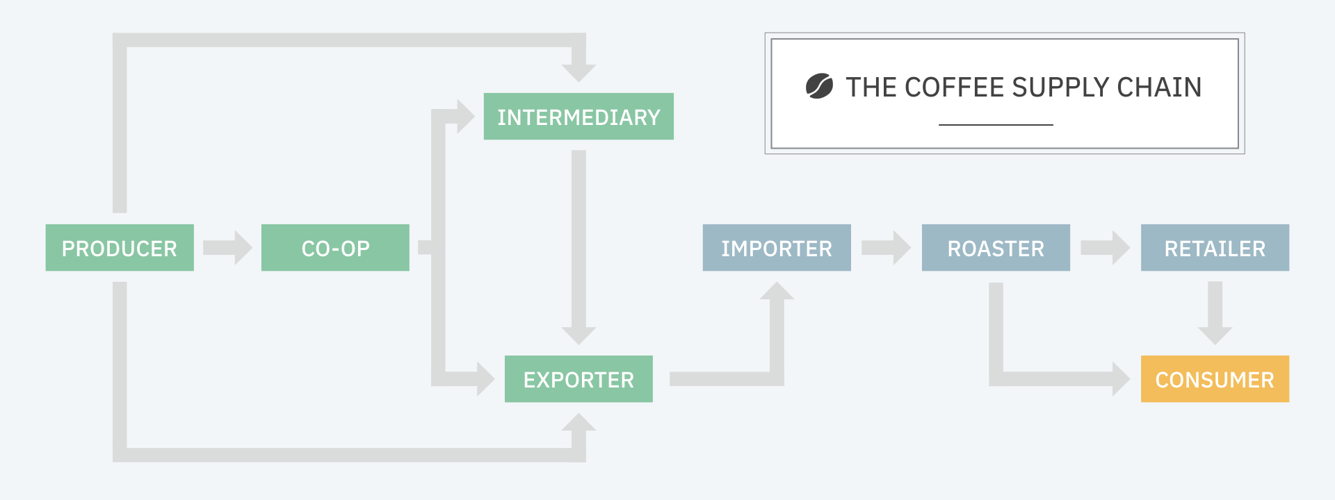 hight resolution of coffee supply chain diagram 001