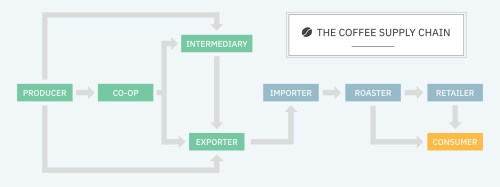 small resolution of coffee supply chain diagram 001