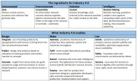 A framework for Industry 4.0 - welcome to the next ...