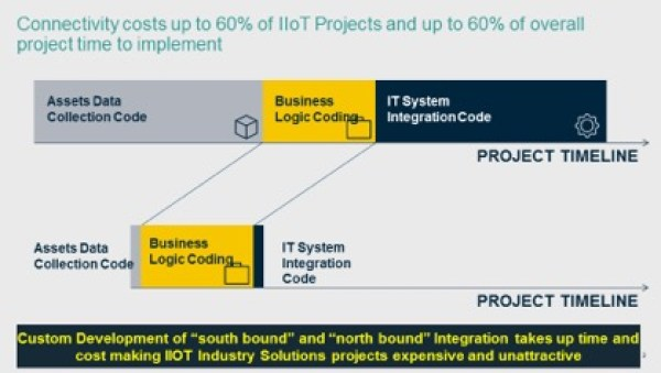 Connectivity costs up to 60% of IIoT projects and up to 60% of overall project time to implement