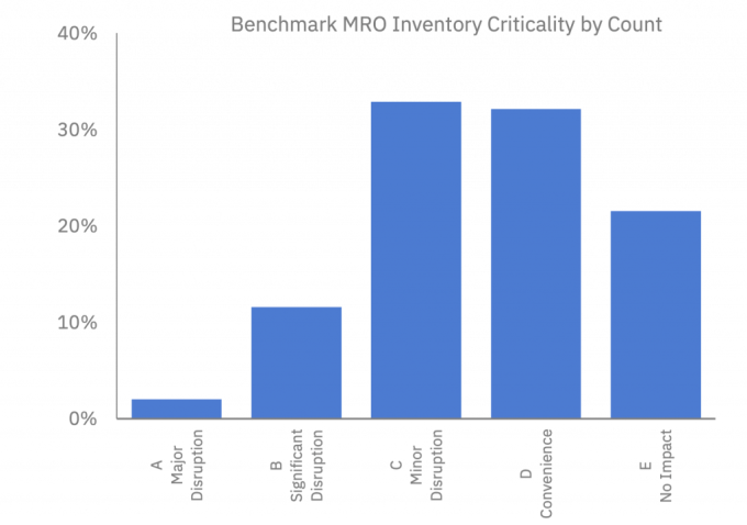 Graph outlining the distribution of spare part inventory