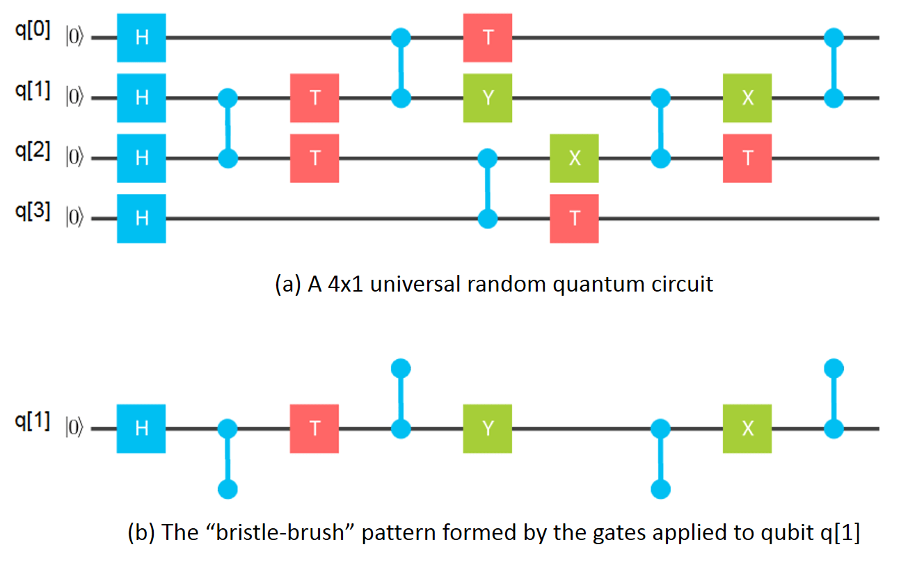 hight resolution of simulating 49 and 56 qubit circuits using a supercomputer
