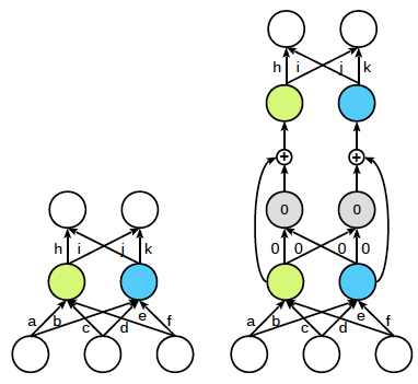 Function-preserving mutation in optimizing deep learning networks