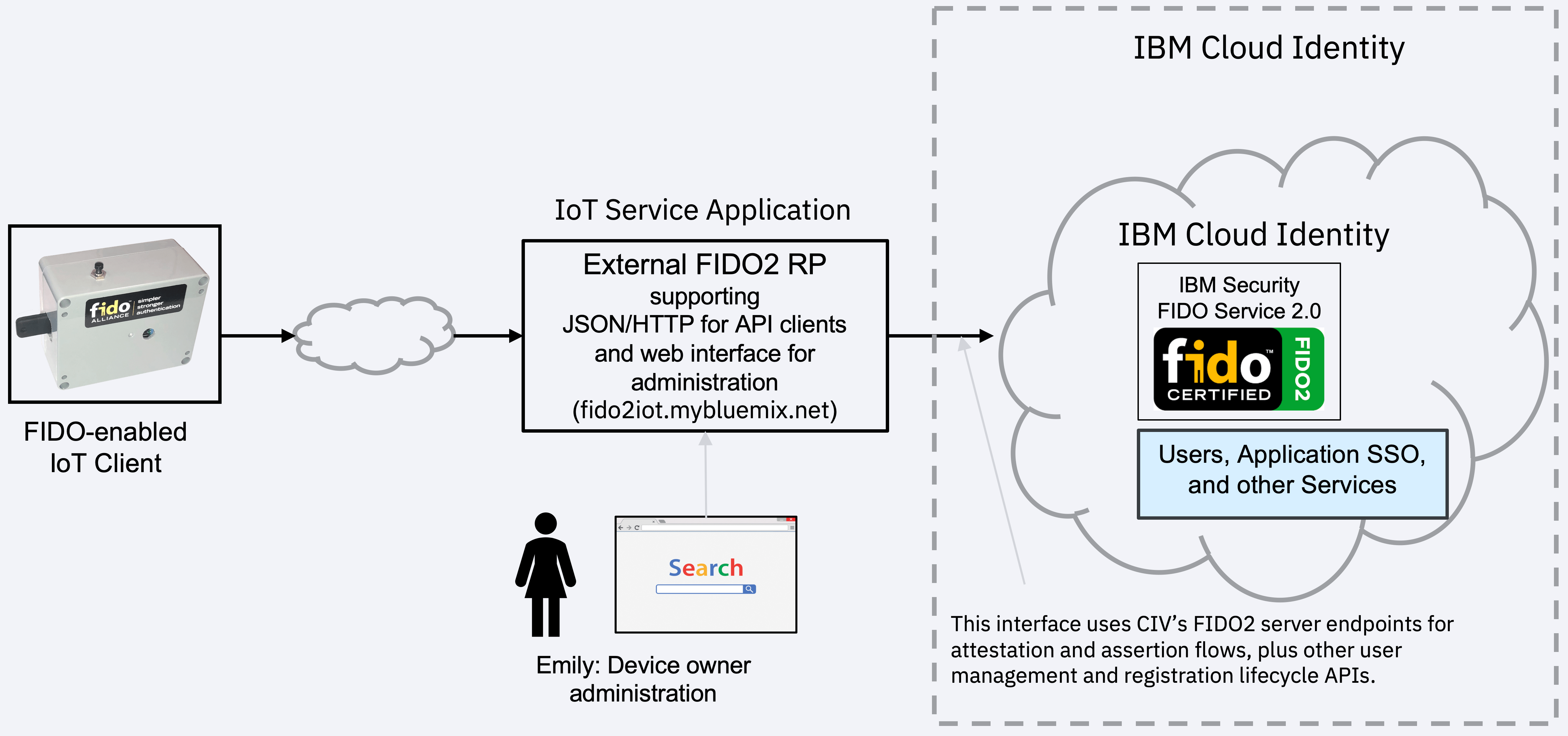 Fido2 For Iot