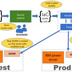 Model In Software Testing V Diagram Jensen Wiring Vm9311 Development Discipline Reshapes Infrastructure