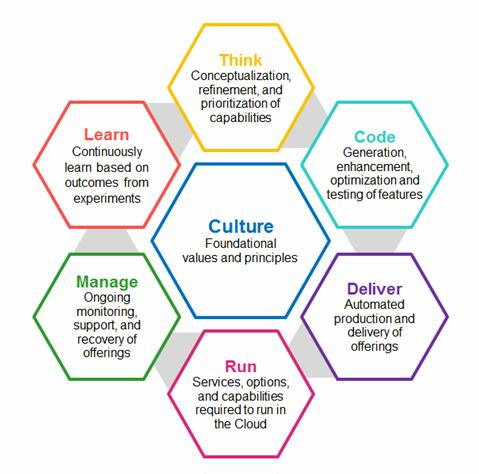 IBM mainframe DevOps thought leadership  Imitated but