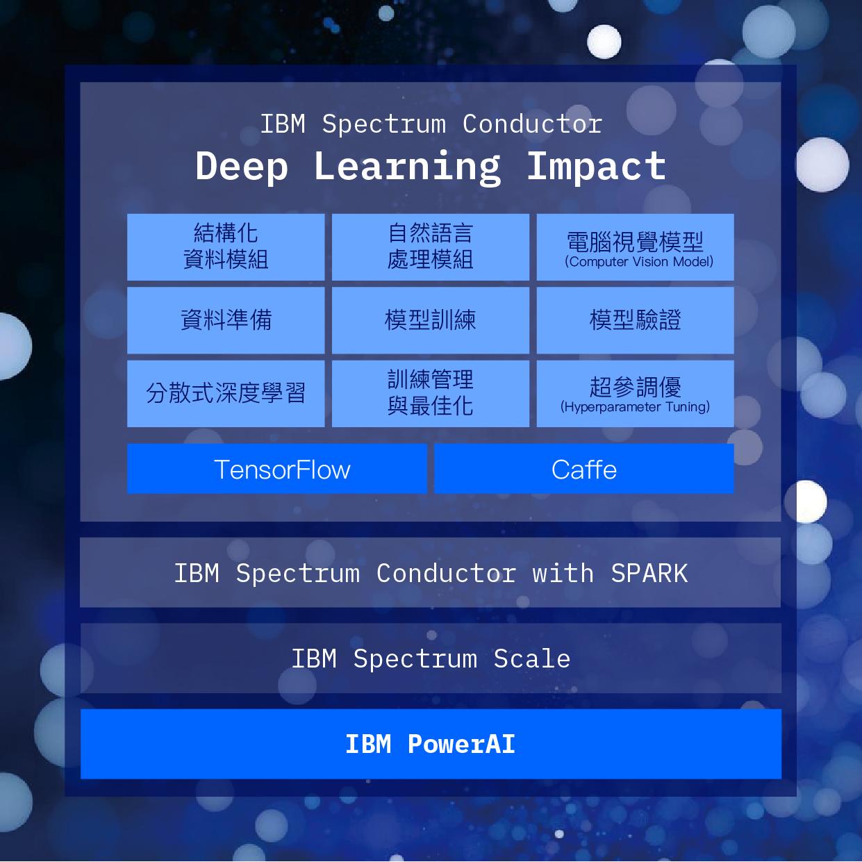 簡單7步驟,在7小時內訓練出神經網絡模型 - THINK Blog Taiwan