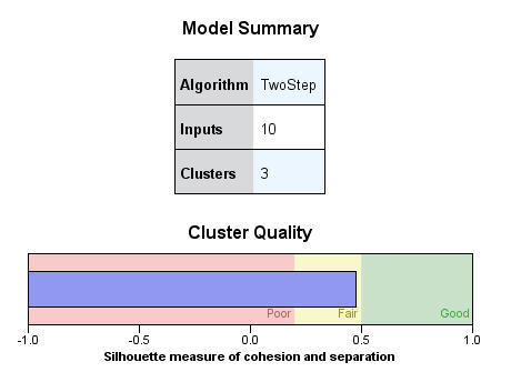Model Summary view