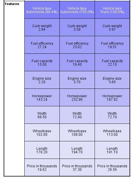 ملامح المجموعات: الخلايا تظهر مراكز المجموعة