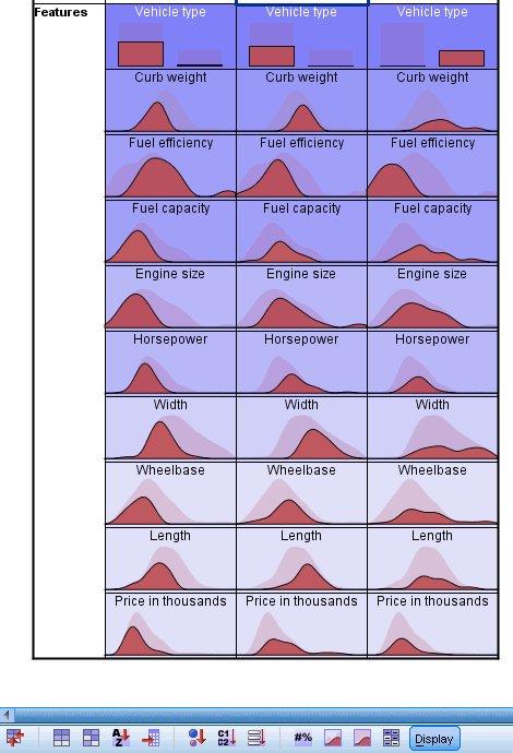 ملفات تعريف المجموعات: تظهر الخلايا توزيعات مطلقة