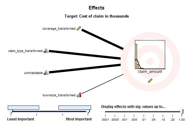عرض التأثيرات، نمط الرسم التخطيطي - النماذج الخطية