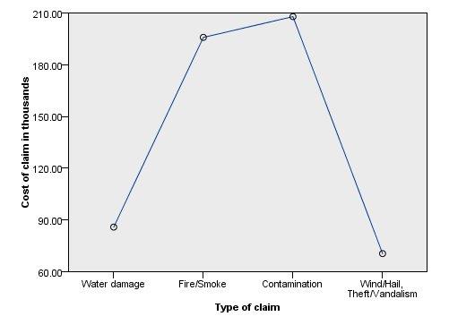 طريقة عرض المتوسطات المقدرة، مع الرسم البياني لنوع المطالبة