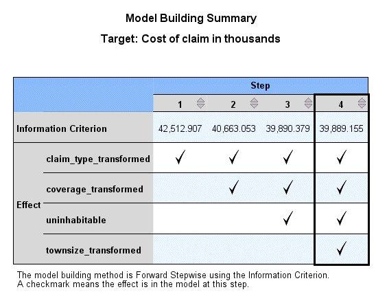 عرض ملخص بناء النموذج يوضح الخطوة التي تمت إضافة المتنبئ بها