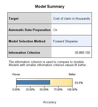 ملخص النموذج مع شريط أفقي يشير إلى دقة 59.8٪