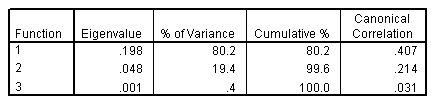 جدول يوضح القيم الذاتية، ونسبة التباين، والنسبة المئوية التراكمية للتباين، والارتباط الكنسي لكل دالة تمييزية. يتم تفسير 80.2٪ من التباين من خلال الدالة الأولى، ويتم تفسير 99.6٪ من التباين من خلال الدالتين الأوليين