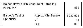 نتائج اختبار KMO واختبار Bartlett's