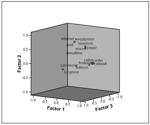 مخطط ثلاثي الأبعاد لتحميل العوامل Factor loadings plot