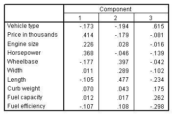 مصفوفة معامل درجات المكون مع المتغيرات في الصفوف والمكونات في الأعمدة