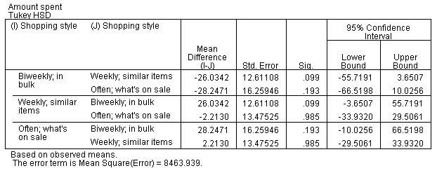 المقارنات المتعددة البَعدية Post Hoc - تحليل التباين الثنائي
