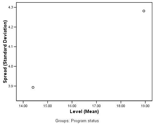 مخطط الانتشار مقابل المستوى Spread-versus-level plot