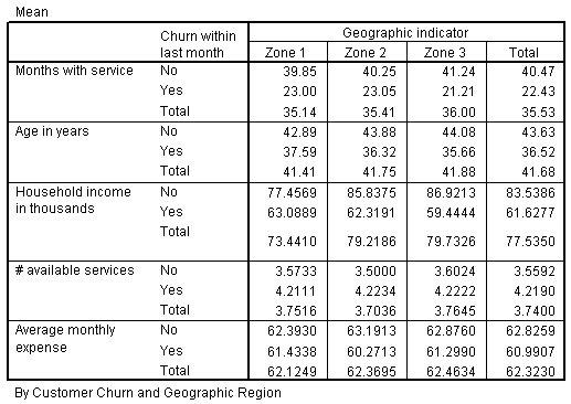 جدول مكعبات OLAP يعرض طبقة إحصائيات المتوسطات mean statistics