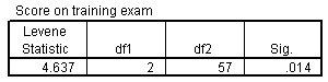 تحليل التباين أحادي الاتجاه - تجانس جدول التباين