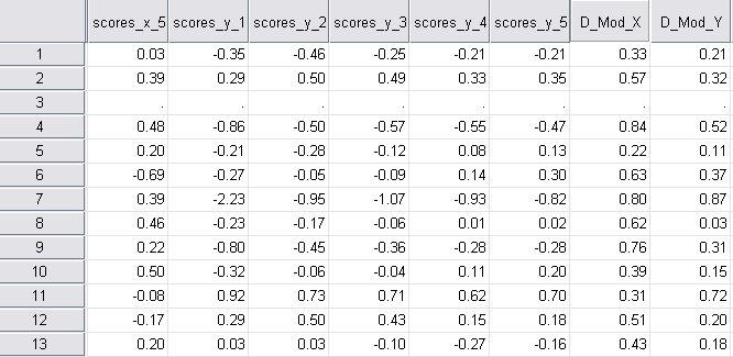 مجموعة بيانات الحالات الفردية indvCases