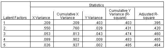 جدول تفسير نسبة التباين - انحدار المربعات الصغرى الجزئية
