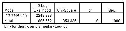 جدول معلومات ملاءمة النموذج - الانحدار الترتيبي