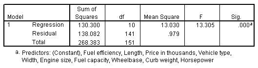 جدول ANOVA الذي يوضح مجموع المربعات ودرجات الحرية ومتوسط المربع و F والأهمية