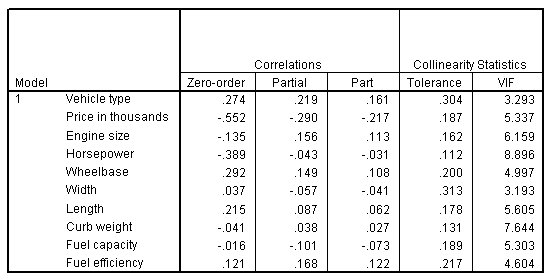 Coefficients table showing zero-order, partial and part correlations, tolerance, and VIF