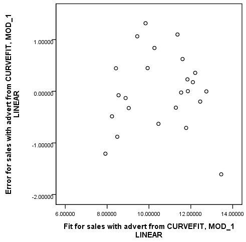 مخطط مبعثر للقيم المتبقية بحسب القيم الملائمة للنموذج الخطي