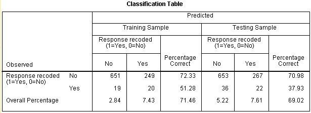 جدول التصنيف - تقييم النموذج التنبؤي في SPSS