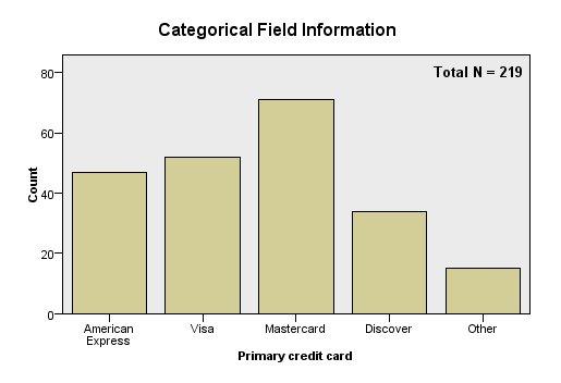 معلومات الحقل الفئوي Categorical field information