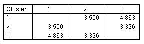 المسافات بين مراكز المجموعة النهائية Distances between final cluster centers لحل ثلاثي المجموعات three-cluster solution
