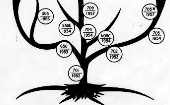 IBM Archives: Mainframe family tree and chronology