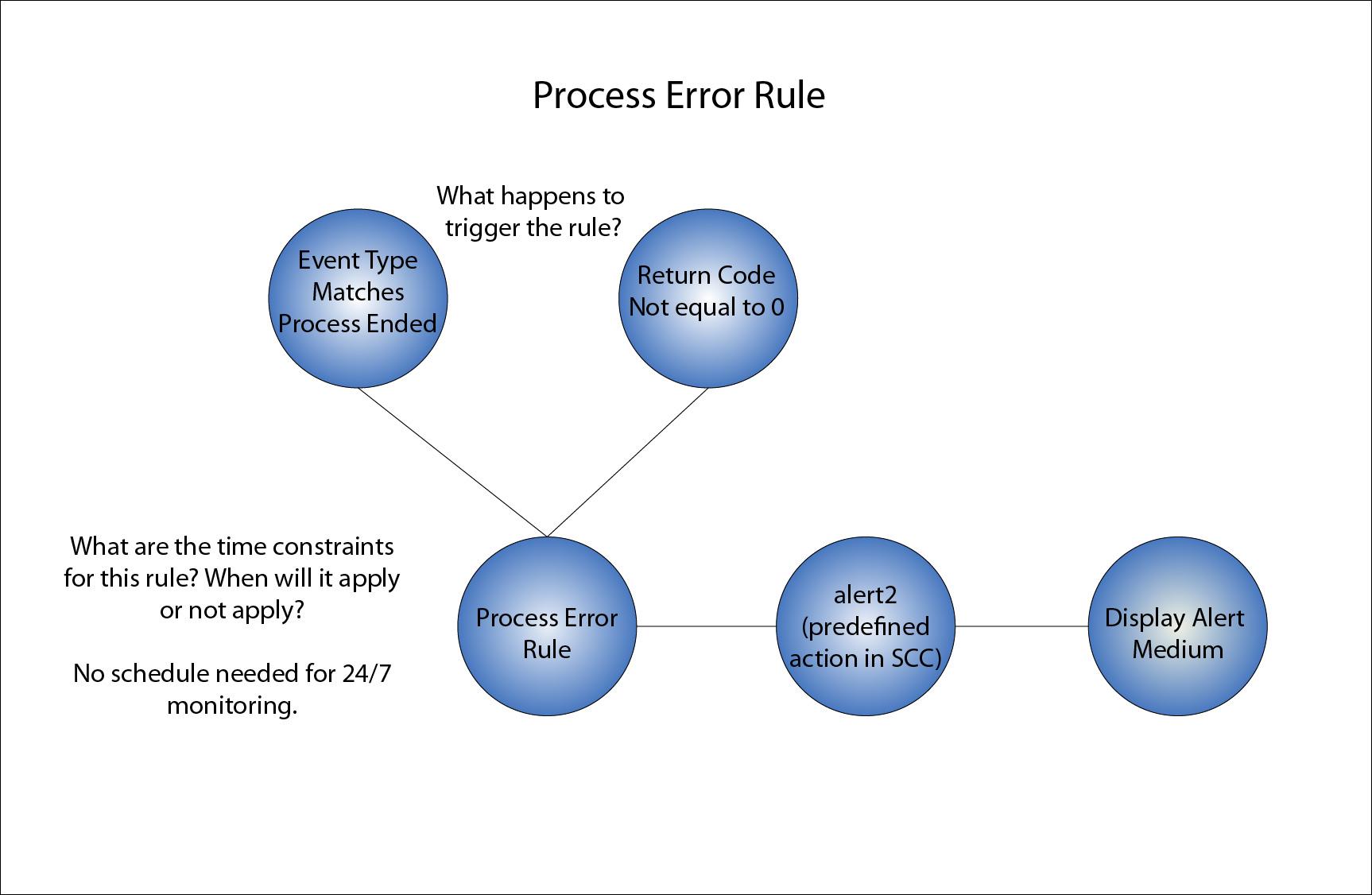 Process Error Rule