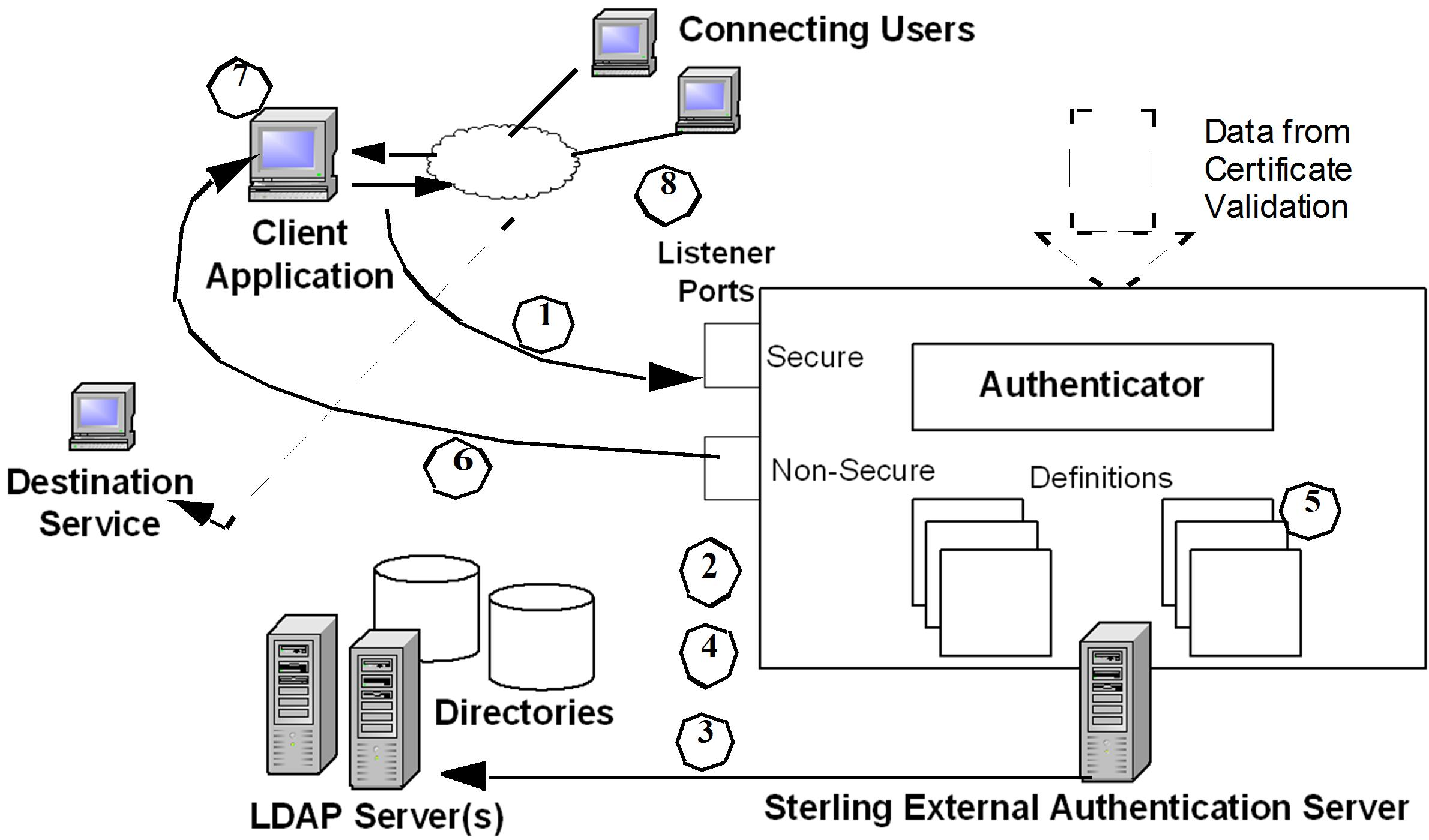 User Authentication And Authorization