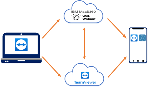 TeamViewer integration with MaaS360