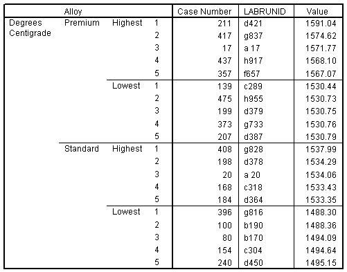 يسرد جدول القيم القصوى أعلى خمس قيم دنيا وعليا لسبائك الدرجة القياسية والمتميزة